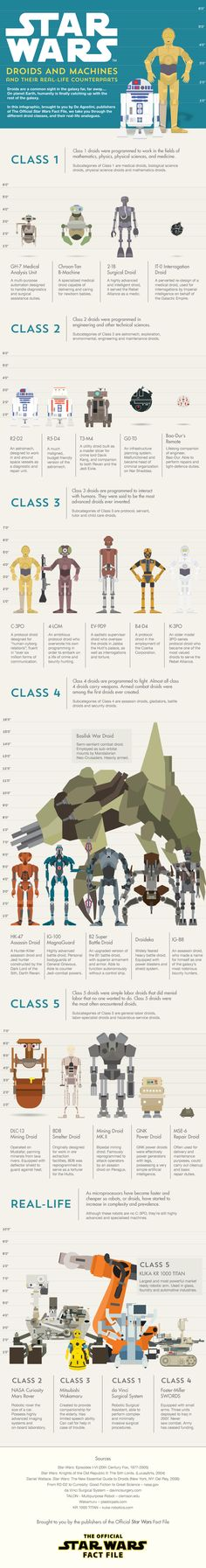 star-wars-infographic-droids-and-machines-and-their-real-life-counterparts