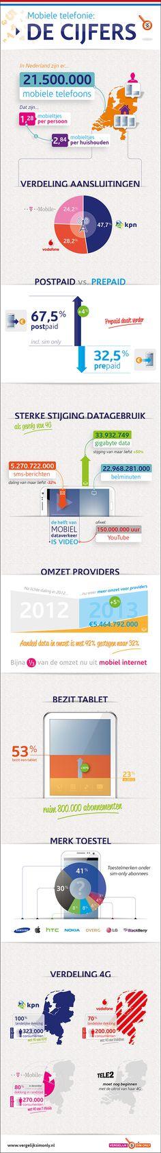 Mobiele Telefonie: De cijfers [infographic] - Vergelijk Sim Only