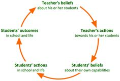 Why Believing in Your Students Matters – Katie Martin Career Development, Child Development, Teacher Expectations, Educational Administration, Self Fulfilling Prophecy, Assertiveness, Student Teacher, Psychology Facts, France