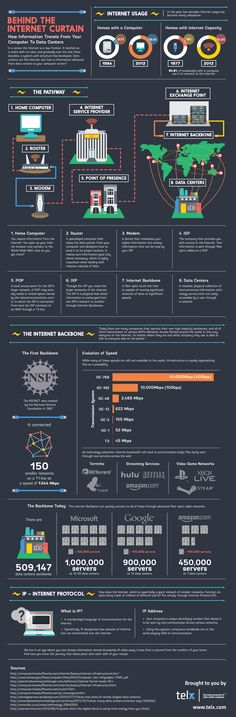 Lets have a peek at what goes on behind the internet curtain #Internet #infografic