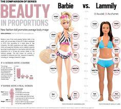 Barbie vs Lammily