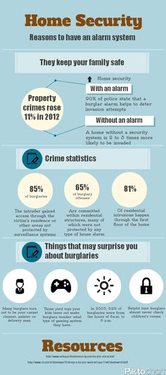 Reasons to install a home #alarm system. http://www.homecontrols.com #security #homesecuritydiywebsite