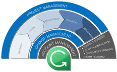 (Simple) Implementation Methodology Project Phases Flow by Barry White
