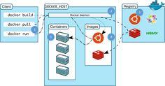 Learn @docker by Building a #Microservice