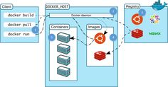Learn @docker by Building a #Microservice