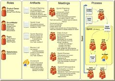 Image result for scrum-on-mind-map-1-1024.jpg