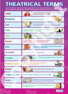 Theatrical Terms | School Charts | Educational Posters