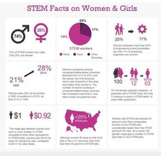 STEM women statistic