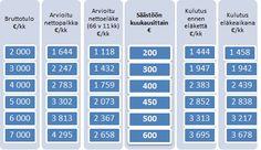 Yllättävän moni suomalainen uskoo elintason säilyvän vähintään ennallaan eläkkeellä – näin paljon tavoitteen eteen pitäisi säästää - LähiTapiola Periodic Table, Diagram, Punk, Periodic Table Chart, Punk Rock