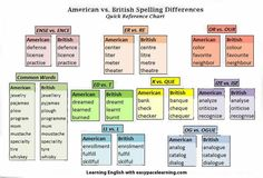 Spelling tips for British English and American English words
