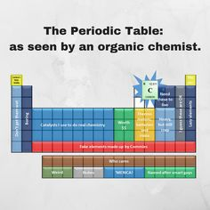 The periodic table as seen by organic chemists- funny