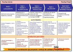 5PasosCrearProyectosContenidosDidácticosEnLínea-Infografía-BlogGesvin