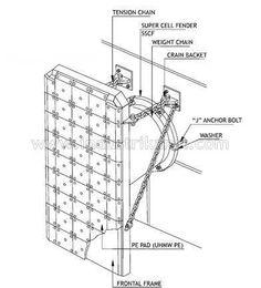 Installation of super cell fender