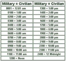 Air Force Nurse, Army Times, 24 Hour Clock, Time Clock, Military Shorts, Simple Math, Military Life, Military Code Words, Military Quotes