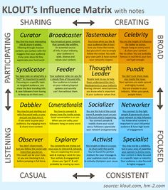 Klout's matrix of influence offers no fewer than twelve different types of influencers that include: the specialist, the activist, the socializer, the observer to the broadcaster, curator to the thought leader.  Many users do not give great importance to this matrix.