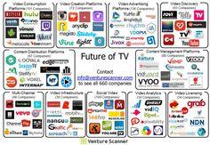 Future of TV Visual Map