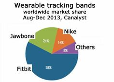 TechWearz: Fitbit and Samsung market leaders in fitness bands and smart watch sector, reckons Canalys