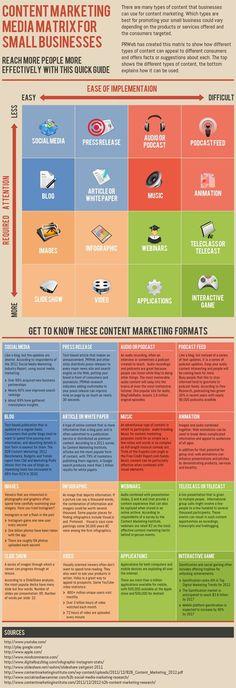 Content Marketing Media matrix for Small Business. Online Guerrilla Marketing Ideas, Examples and Tactics
