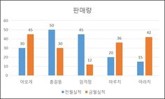 Bar Chart, Study, Studio, Bar Graphs, Studying, Research