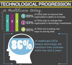Infographic: What health care CEOS worry about | Articles | Main
