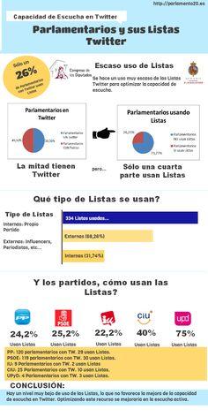 Infografía. Datos sobre el uso de las listas Twitter por parte de los parlamentarios españoles con presencia en dicha red social