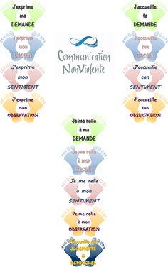 ID en vrac pour l'école: La danse de la Communication NonViolente Education Positive, Les Sentiments, Montessori, Activities For Kids, Parenting, Positivity, Learning, Occasion, Crate Storage