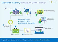 Information about Microsoft IT Academy - infographic: How Microsoft IT Academy helps bridge the global skills gap