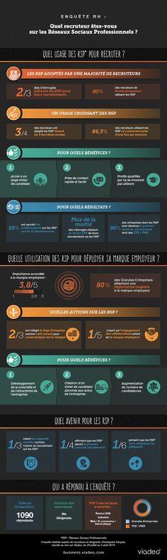 Découvrez ici les résultats complets de la grande enquête que Viadeo a menéauprès de recruteurs et dirigeants d'entreprises françaisafin d'en savoir plus sur leur utilisation des réseaux sociaux professionnels. Cliquez ici pour voir les résultats complets.