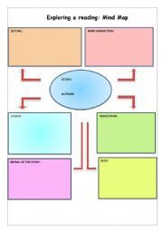 use this mind map to help students organize their ideas when reading to prepare them for a writing production Mind Map Template, Esl, Teaching Resources, Exploring, Worksheets, Mindfulness, Templates, Writing, Reading