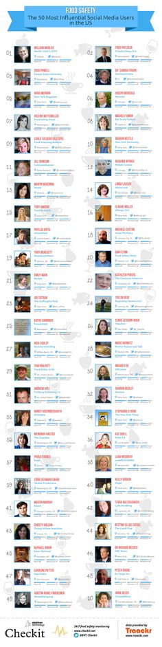 Food safety social media influencer infographic US. Honored to be mentioned here at #43!