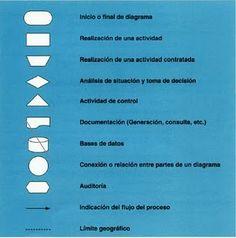 softwarlibre: DIAGRAMA DE FLUJO