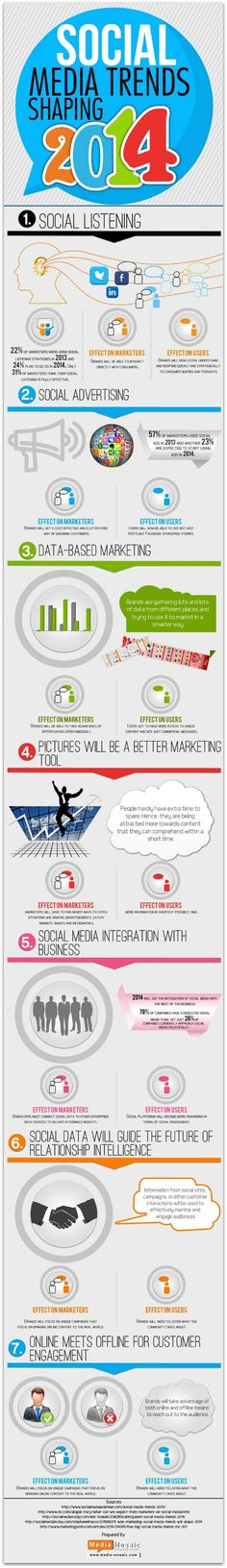 Infographic: 7 social media trends in 2014
