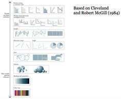 Alberto Cairo - visualizations from accurate to general estimates (based on Cleveland/McGill)