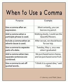 Punctuation - When to use a Comma