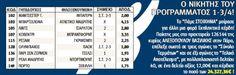 ΦλόγαSport: Με 12,00 ευρώ κέρδισε 24.327,36 ευρώ!