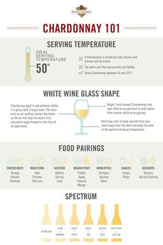 Everything you've ever wanted to know about Chardonnay in one infographic! Happy #ChardonnayDay!
