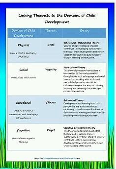 Subjects :: Professional Development :: Classroom Forms / Documents :: Linking Theorists to the Domains of Child Development Child Development Psychology, Child Development Activities, Developmental Psychology, Early Education, Childhood Education, Social Constructivism, Social Work Theories, Childcare Quotes, Learning Stories