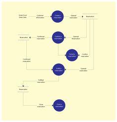 Business process hotel dissertation