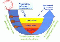 Precensing Theory U - Otto Scharmer