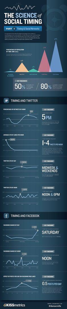 La ciencia del tiempo en redes sociales
