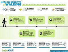 Los beneficios de caminar para la salud.