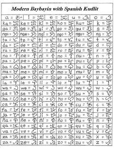 Modern Baybayin Chart -Final Version | 2011 Version or Final… | Flickr Ancient Hebrew Alphabet, Alphabet Symbols, Words Wallpaper, Alphabet Wallpaper, Lettering Styles Alphabet, Newspaper Wallpaper, Philippines Tattoo, Alibata, Philippine Mythology