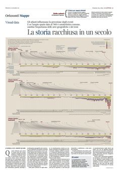 Comparing historical atlases: how much is our perception of past periods distorted according to the time we spend studying them at school? A data visualization (for La Lettura) comparing 3 famous historical atlases: distorted timelines, main topics, duration of the main events and most covered continents for each atlas, on a 50 years base