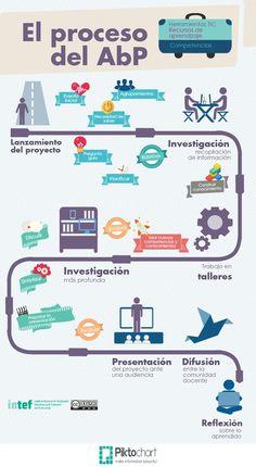El proceso del AbP | INTEF.   Infografía que resume el proceso de realización de ABP.