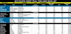 A complete list of the gear used on my Pacific Crest Trail (PCT) thru-hike. This gear list contains all items including their weights and costs. Thru Hiking, Camping And Hiking, Outdoor Camping, Hiking Trails, Camping Stuff, Travel Stuff, Pct Trail, Pacific Coast Trail, Milford Track