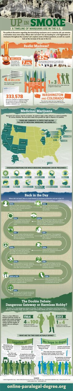 #INFOgraphic > History of Marijuana Use in the US: Decriminalization of marijuana use in the US has been an age-long dispute for the state and national societies. This infographic presents the history of marijuana production and use and highlights the benefits of medical marijuana as a supportive treatment for a range of diseases.  > http://infographicsmania.com/history-of-marijuana-use-in-the-us/?utm_source=Pinterest&utm_medium=INFOGRAPHICSMANIA&utm_campaign=SNAP