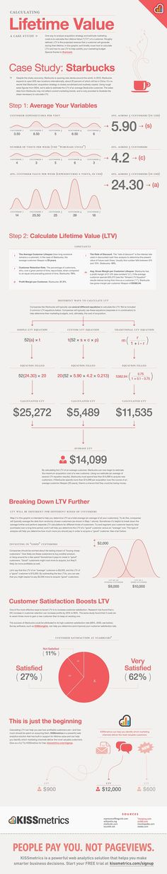(Example of simple info graphics mixed with beautiful large typography) Lifetime value of a customer #infographic