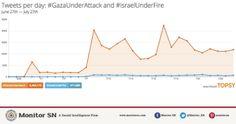 Del 28 de junio al 27 de julio, el #GazaUnderAttack ha sido usado en 5,454,173 ocasiones.