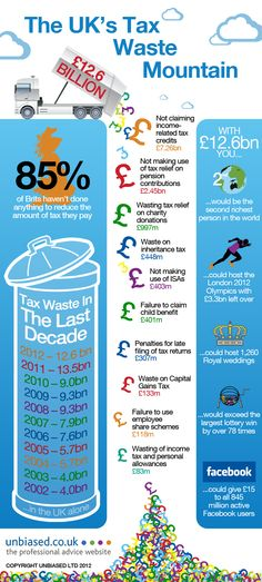 The UK's Tax Waste Mountain