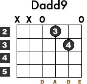 Learn how to play the Dadd9 guitar chord with this free beginner lesson. Diagram included.